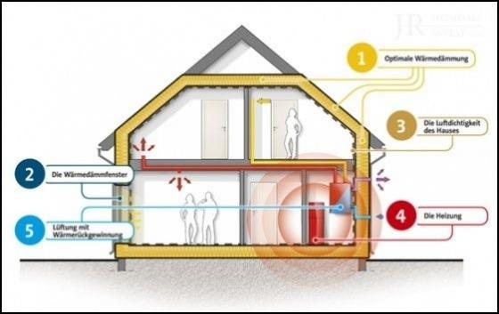 Energie- Effizienzhaus