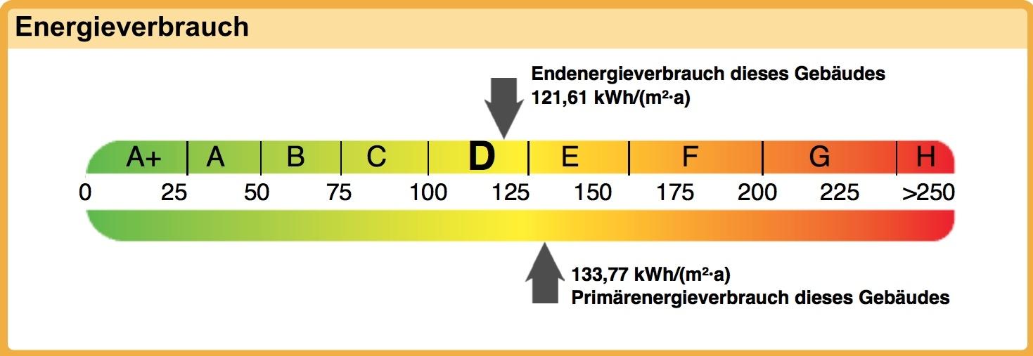 Auszug aus dem Energieausweis